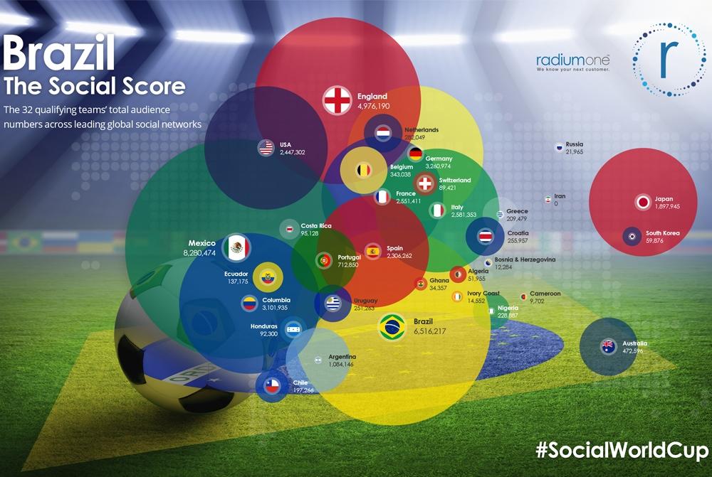 World-Cup-2014-social-media