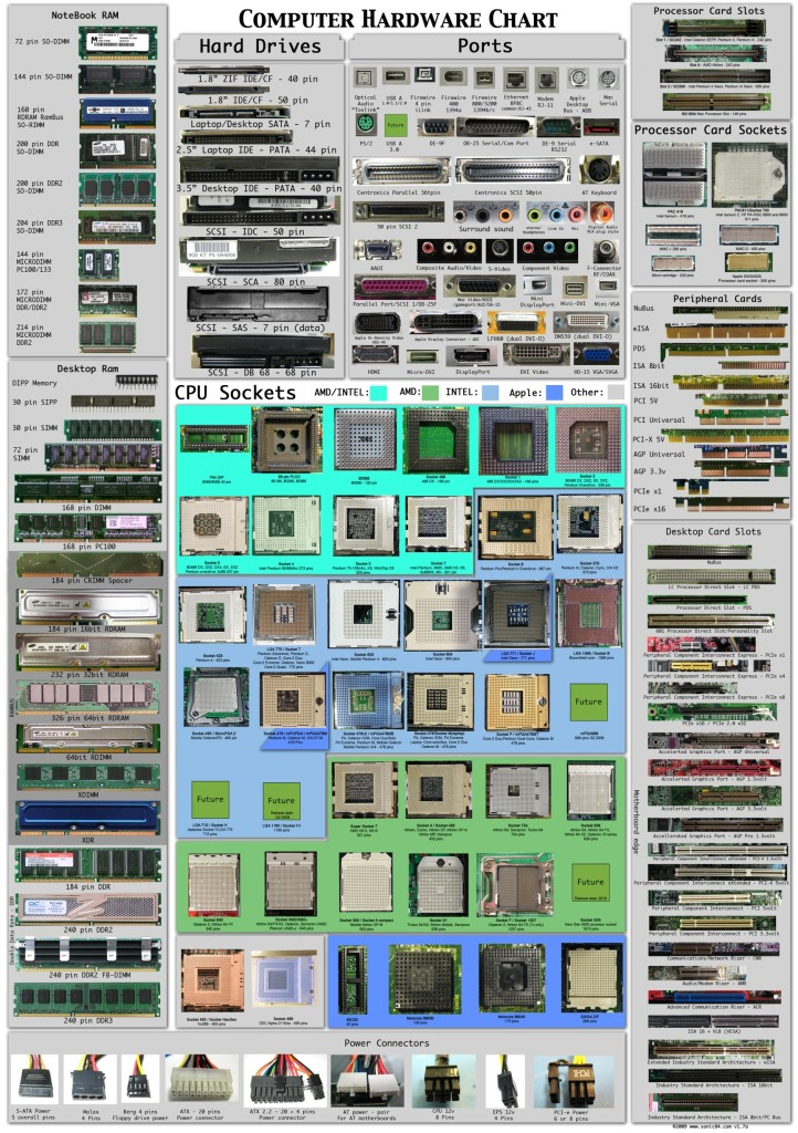 computer-hardware-chart2