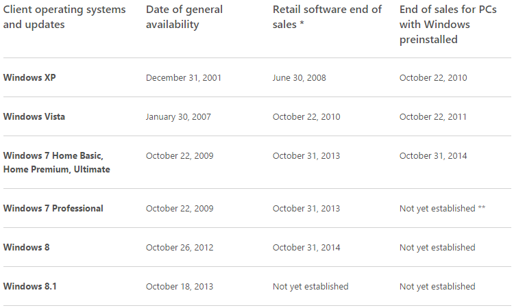 windows-lifecycle-sales-october-2014
